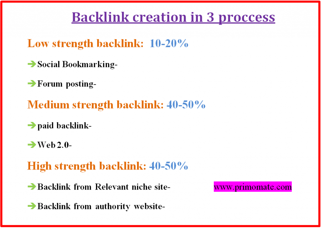 create backlink in three proccess-free seo course